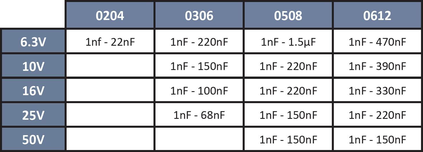 SRT Microcéramique Low Capacitance Capacitor series