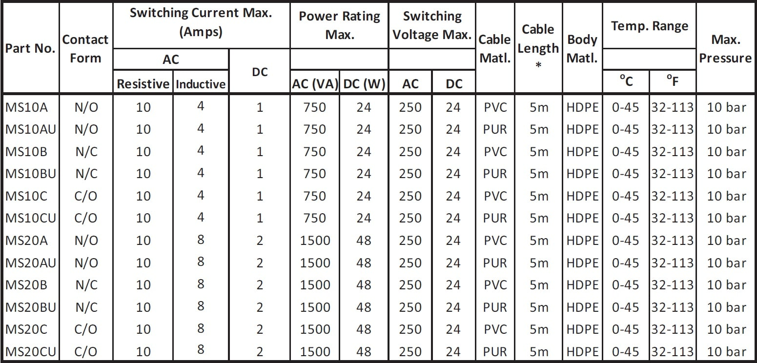 Cynergy3 MS series specifications