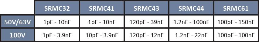 SRT Microcéramique Radial Dipped NP0 Capacitor series (50V - 100V)