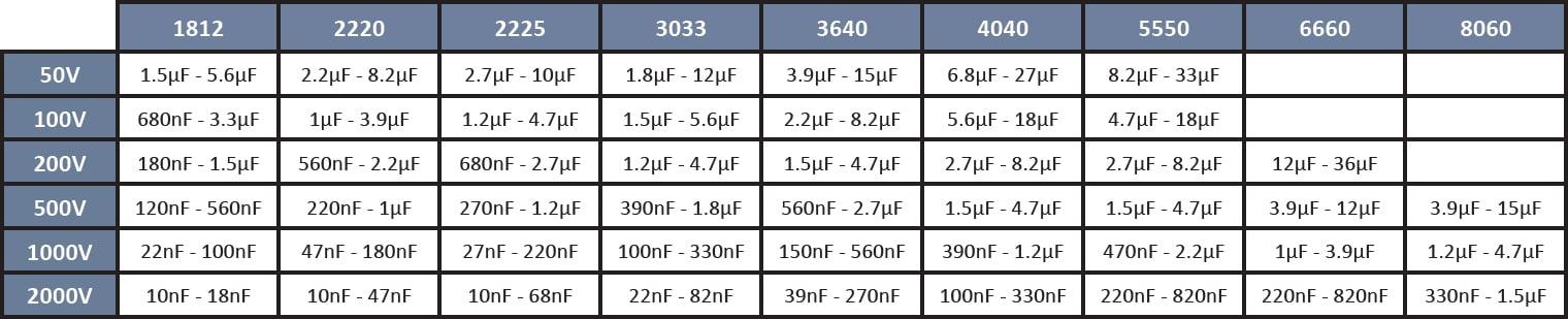 SRT Microcéramique X7R Capacitor Stacks